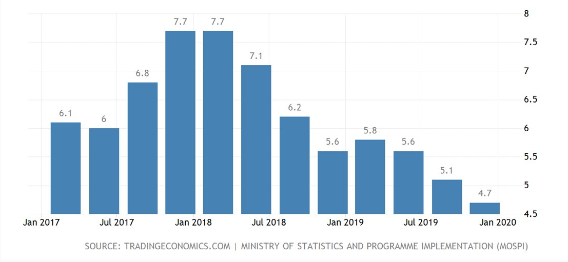 """<img src=""""IndiaGDPgrowthrate.png"""" alt=""""Chart showing India GDP growth rate"""">"""