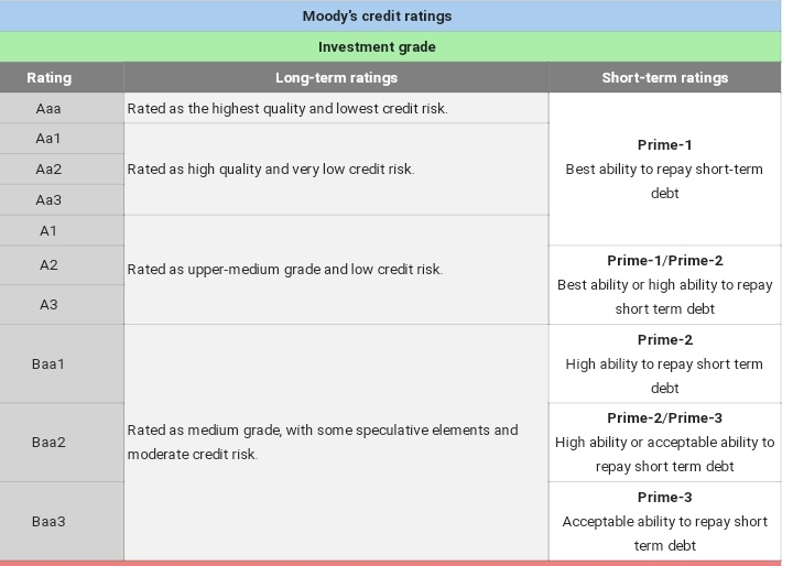 Table of classification of Moody's ratings