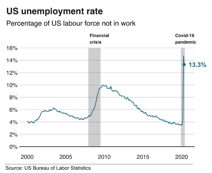 "<IMG SRC=""IMG-20200608-WA0017.jpg"" alt=""graph showing US unemployment rate before and after lockdown"""