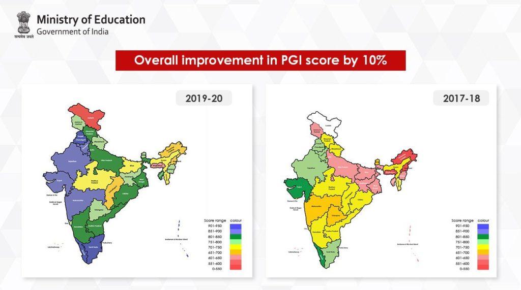Performance Grading Index comparison